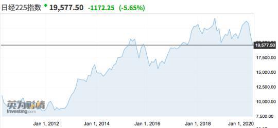 """全球市场至暗时刻?亚太股市""""黑色星期一"""",金价刷新2012年新高"""