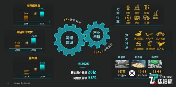 华为发布5G解决方案,AR、VR业务成为首个商业价值突破口