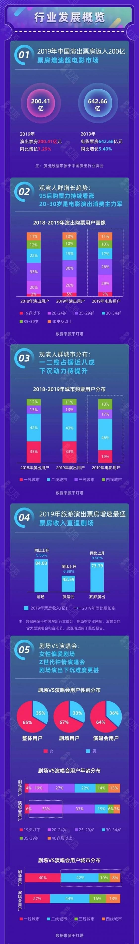 2019年中国演出票房迈入200亿元大关,成都音乐会消费居全国第三