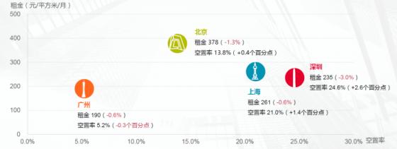 深圳甲级写字楼空置率达24%!停滞状态下市场何时有望恢复?