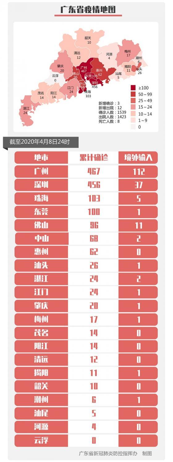 4月8日广东新增境外输入病例1例 境外输入关联病例2例