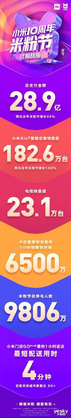 28.9亿!小米10周年米粉节赚翻了:卖了超23.1万台电视